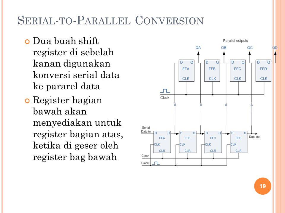 S ERIAL - TO -P ARALLEL C ONVERSION Dua buah shift register di sebelah kanan digunakan konversi serial data ke pararel data Register bagian bawah akan