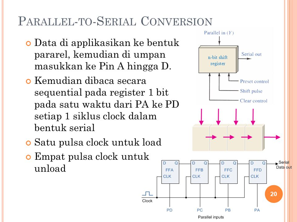 P ARALLEL - TO -S ERIAL C ONVERSION Data di applikasikan ke bentuk pararel, kemudian di umpan masukkan ke Pin A hingga D. Kemudian dibaca secara seque