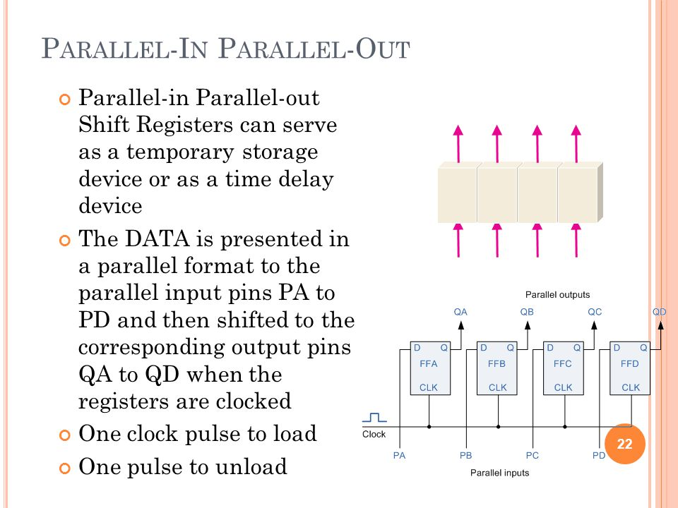 P ARALLEL -I N P ARALLEL -O UT Parallel-in Parallel-out Shift Registers can serve as a temporary storage device or as a time delay device The DATA is