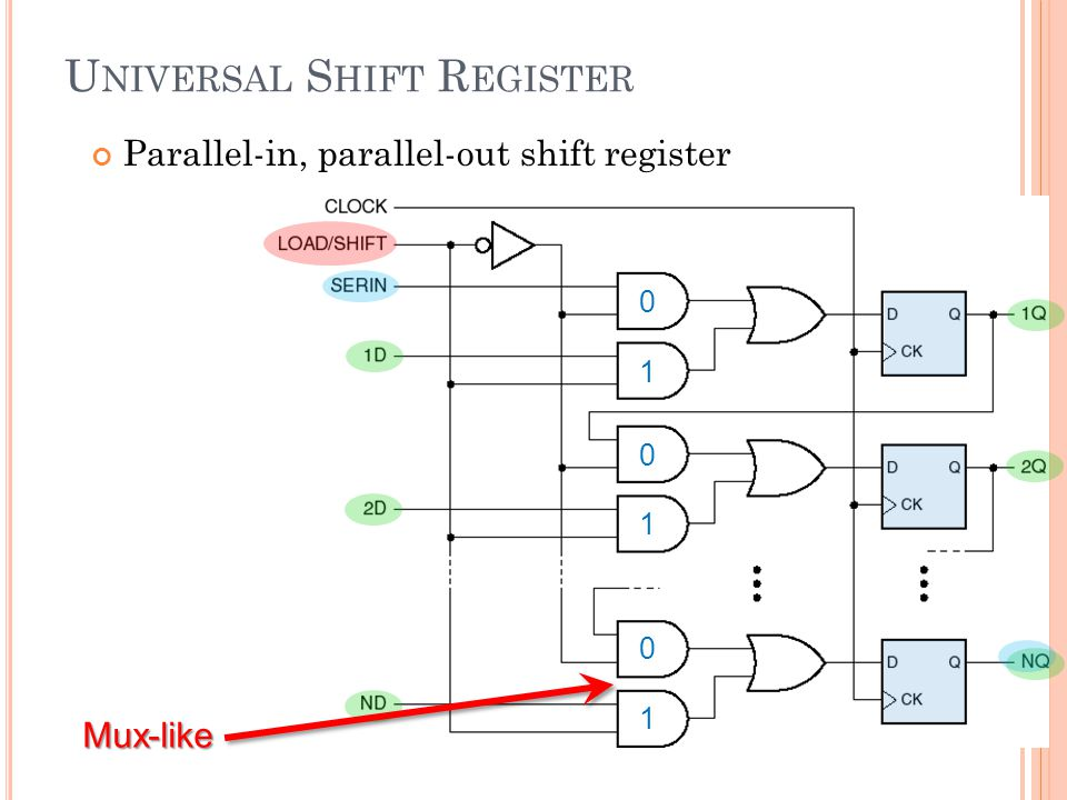 U NIVERSAL S HIFT R EGISTER Parallel-in, parallel-out shift register 24 Mux-like 0 0 1 0 1 1
