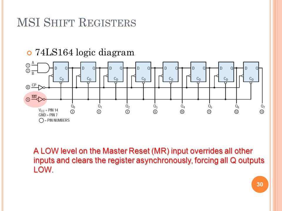 MSI S HIFT R EGISTERS 74LS164 logic diagram 30 A LOW level on the Master Reset (MR) input overrides all other inputs and clears the register asynchron