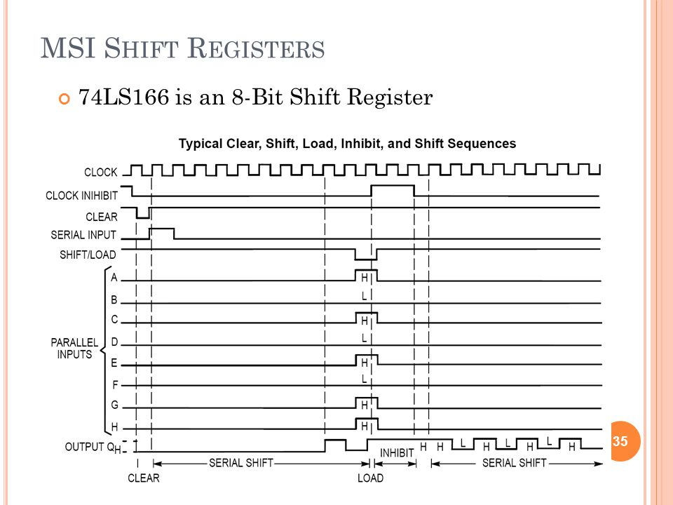 MSI S HIFT R EGISTERS 74LS166 is an 8-Bit Shift Register 35