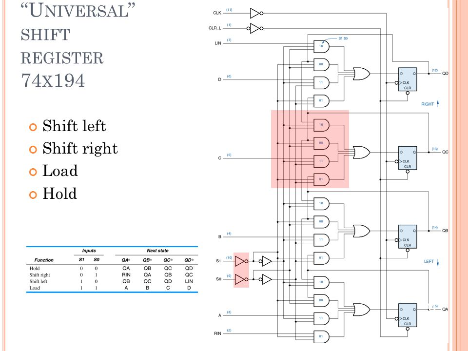 """U NIVERSAL "" SHIFT REGISTER 74 X 194 Shift left Shift right Load Hold 41"