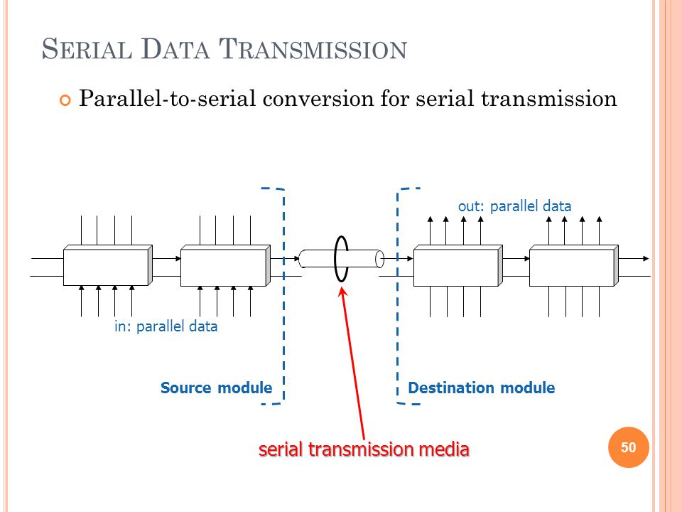 S ERIAL D ATA T RANSMISSION Parallel-to-serial conversion for serial transmission 50 serial transmission media in: parallel data out: parallel data De