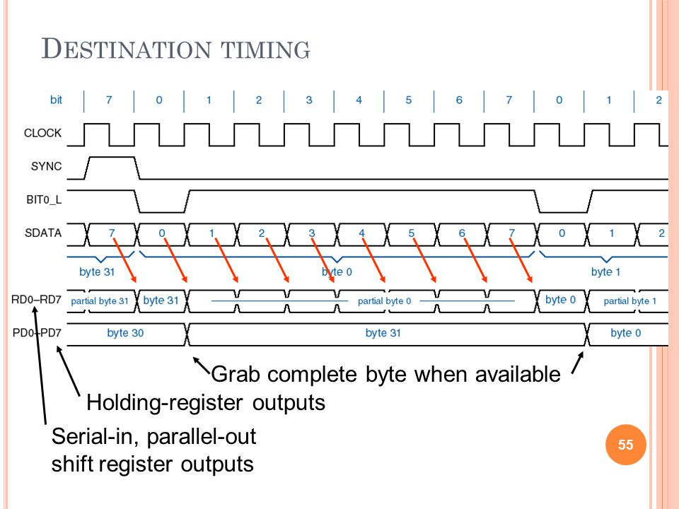 D ESTINATION TIMING 55 Serial-in, parallel-out shift register outputs Holding-register outputs Grab complete byte when available