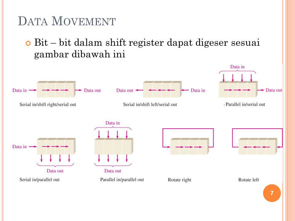 n-bit shift register D ATA M OVEMENT Blok diagram shift register dengan berbagai variasi input/output 8 n-bit shift register