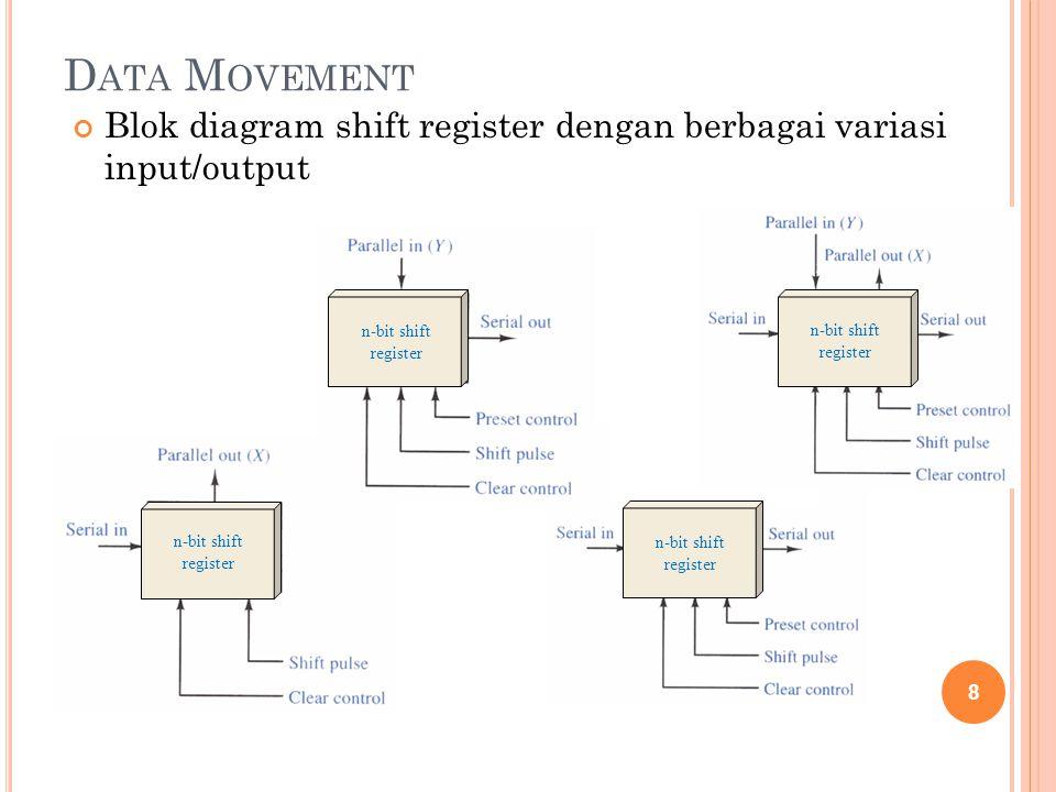 S ERIAL -I N S ERIAL -O UT Bit data masuk satu persatu dan keluar satu per satu Satu flip flop bertugas untuk menyimpan satu data Pergerakan data dapat geser kiri / kanan, pada umumnya satu register hanya bisa satu arah.