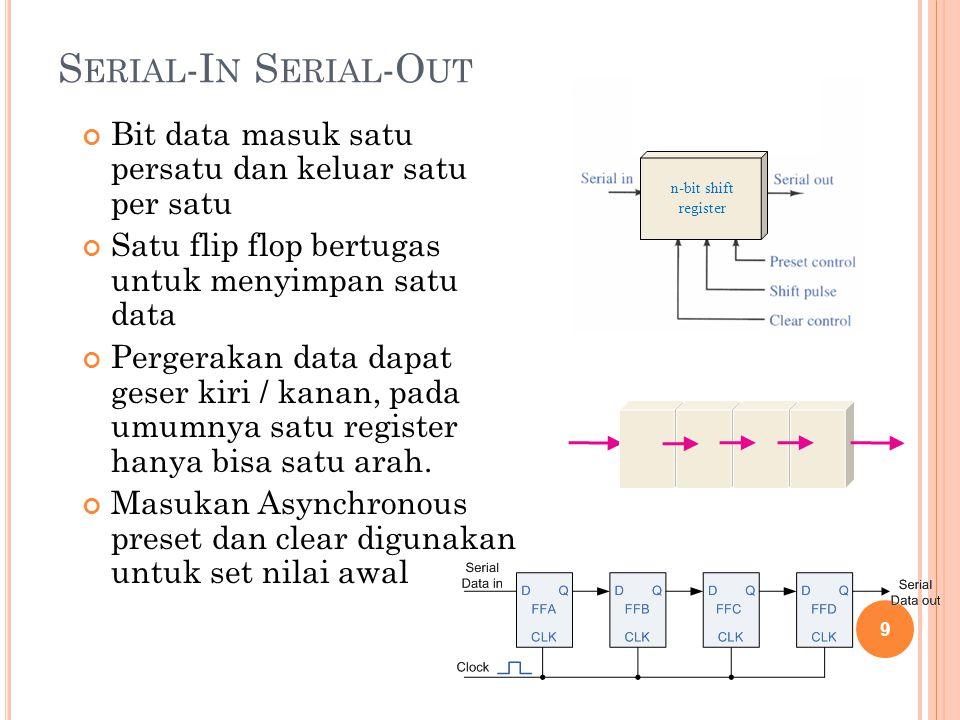 S ERIAL -I N S ERIAL -O UT Rangkaian logika ini menunjukkan gambar secara umum Serial in Serial Out Shift Register Menggunakan SR Flip Flop Dirangkai sehingga memiliki perilaku seperti flip-flop D Nilai masukan input akan digeser ke setiap flip-flop berpadanan dengan clock pulse 10 N-Bit Shift Register 0N 1