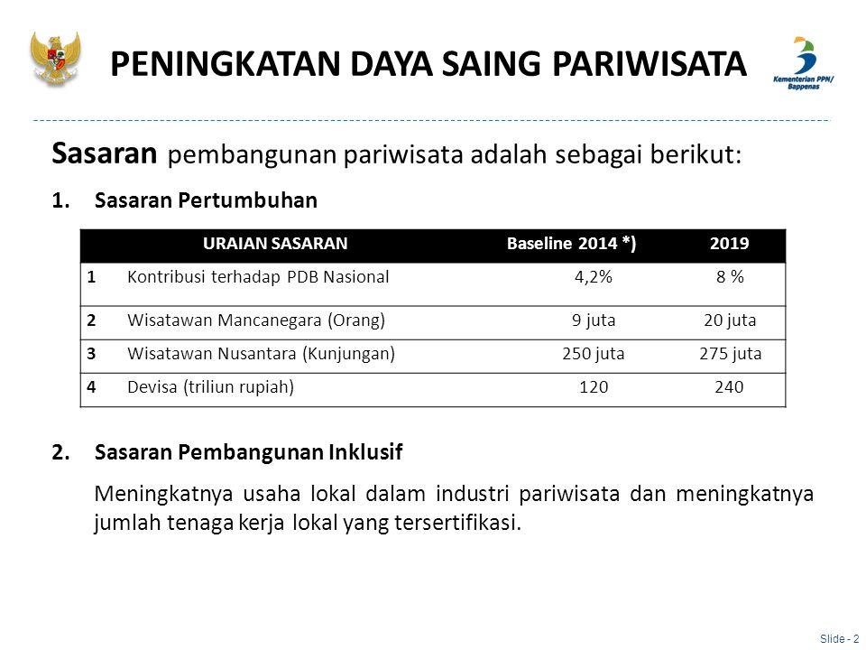 PENINGKATAN DAYA SAING PARIWISATA Sasaran pembangunan pariwisata adalah sebagai berikut: 1.Sasaran Pertumbuhan 2.Sasaran Pembangunan Inklusif Meningka
