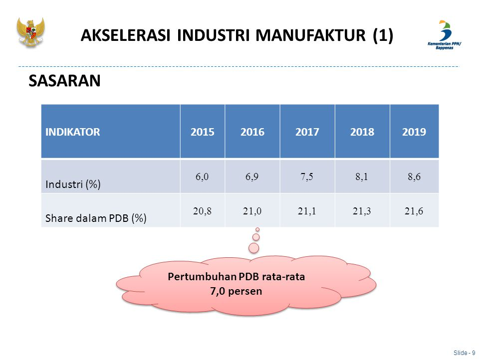 AKSELERASI INDUSTRI MANUFAKTUR (1) SASARAN Slide - 9 INDIKATOR20152016201720182019 Industri (%) 6,06,97,58,18,6 Share dalam PDB (%) 20,821,021,121,321