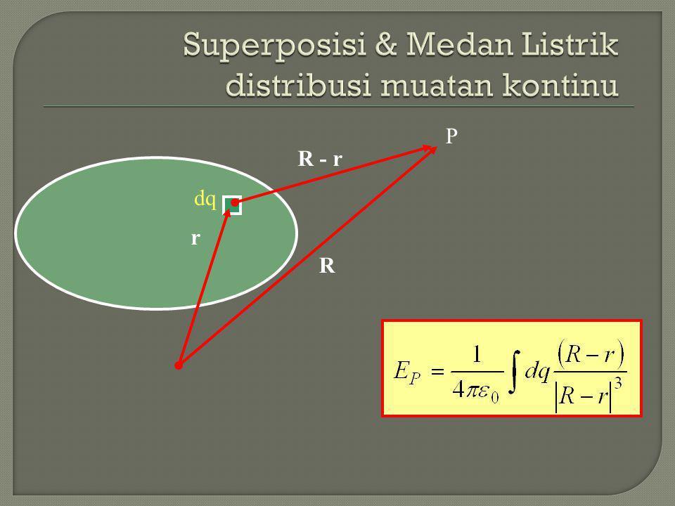 Superposisi & Medan Listrik distribusi muatan titik Q1Q1 Q2Q2