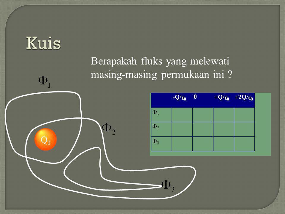 Q1Q1 Q2Q2 Secara umum Hukum Gauss Untuk setiap permu kaan Oleh karena fluks berkaitan dengan jumlah garis medan yang melewati permukaan, total fluks adalah total dari masing-masing muatan