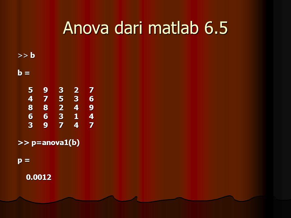 Anova dari matlab 6.5 >> b b = 5 9 3 2 7 5 9 3 2 7 4 7 5 3 6 4 7 5 3 6 8 8 2 4 9 8 8 2 4 9 6 6 3 1 4 6 6 3 1 4 3 9 7 4 7 3 9 7 4 7 >> p=anova1(b) p = 0.0012 0.0012