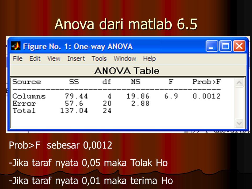 Anova dari matlab 6.5 Prob>F sebesar 0,0012 -Jika taraf nyata 0,05 maka Tolak Ho -Jika taraf nyata 0,01 maka terima Ho