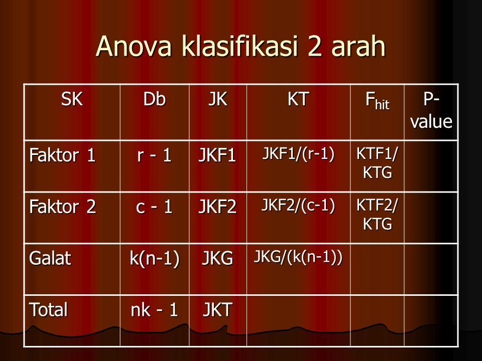 Anova klasifikasi 2 arah SKDbJKKT F hit P- value Faktor 1 r - 1 JKF1JKF1/(r-1) KTF1/ KTG Faktor 2 c - 1 JKF2JKF2/(c-1) KTF2/ KTG Galatk(n-1)JKGJKG/(k(n-1)) Total nk - 1 JKT