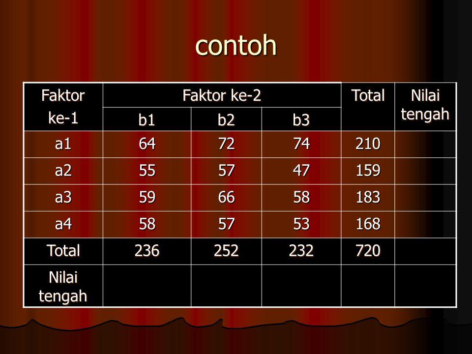 contoh Faktorke-1 Faktor ke-2 Total Nilai tengah b1b2b3 a1647274210 a2555747159 a3596658183 a4585753168 Total236252232720