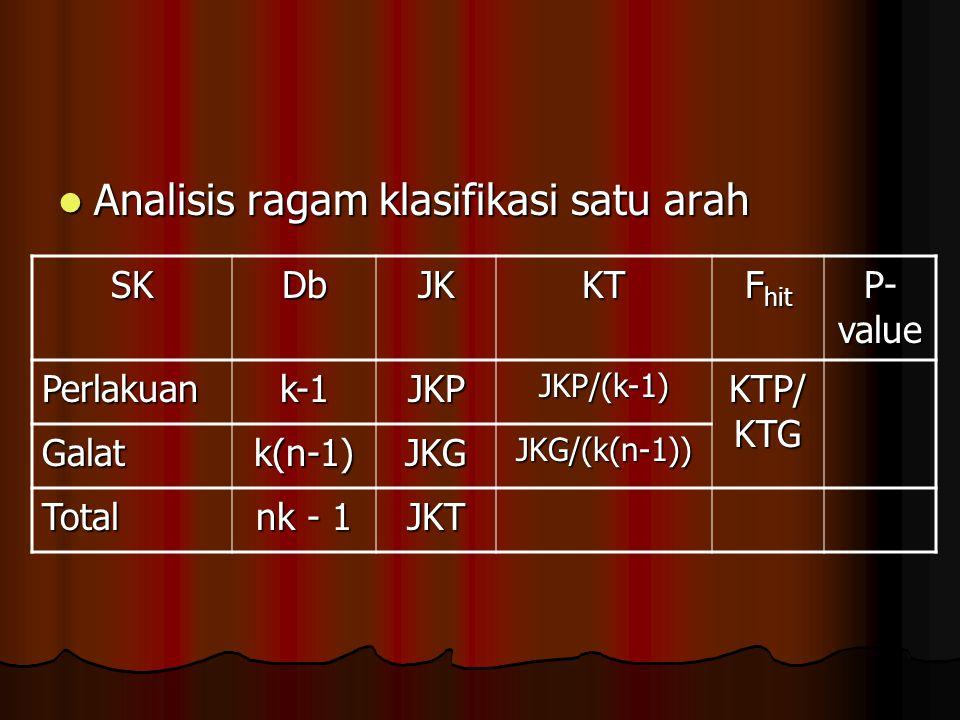 Analisis ragam klasifikasi satu arah Analisis ragam klasifikasi satu arah SKDbJKKT F hit P- value Perlakuank-1JKPJKP/(k-1) KTP/ KTG Galatk(n-1)JKGJKG/(k(n-1)) Total nk - 1 JKT