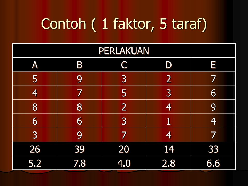 ANOVA SKDbJKKT F hit P- value Perlakuan5-179,44019,8606,90 Galat5(5-1)57,6002,880 Total 25 - 1 137,040