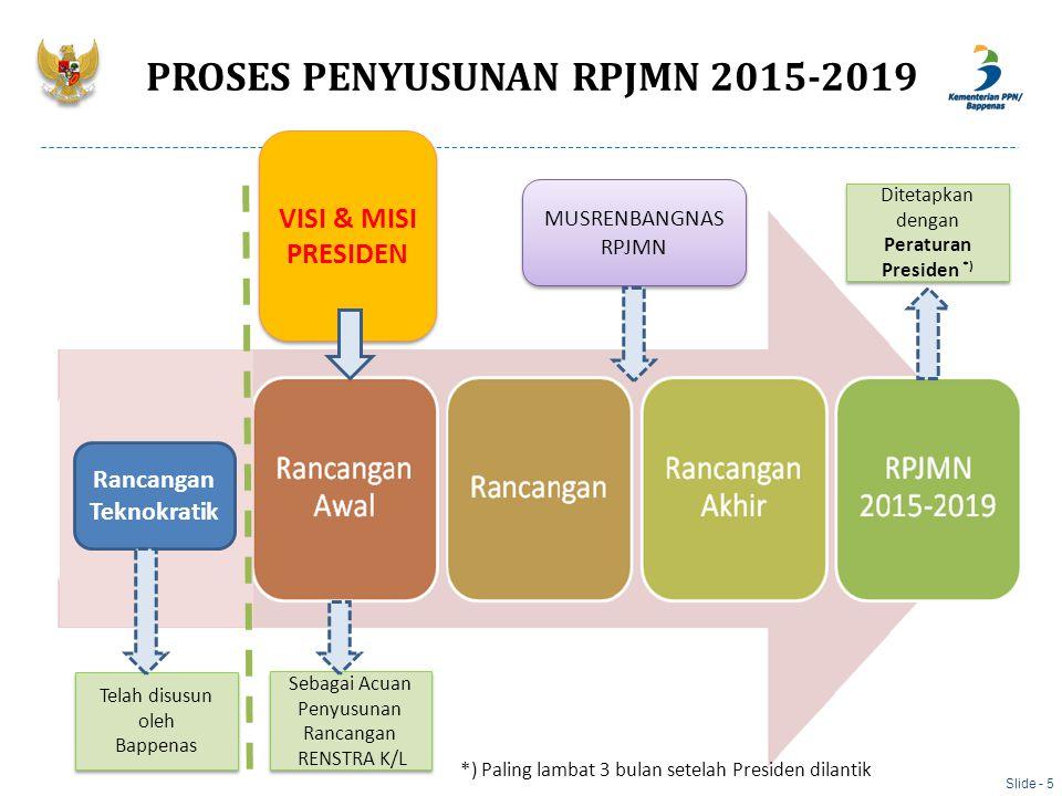 PROSES PENYUSUNAN RPJMN 2015-2019 VISI & MISI PRESIDEN MUSRENBANGNAS RPJMN *) Paling lambat 3 bulan setelah Presiden dilantik Sebagai Acuan Penyusunan
