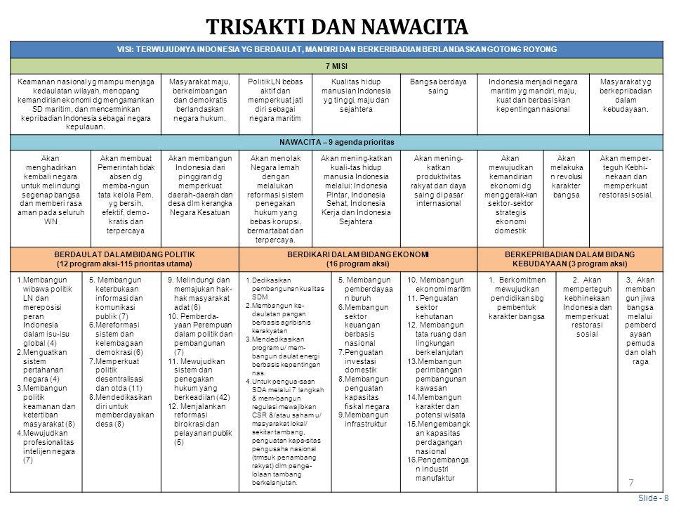 TRISAKTI DAN NAWACITA VISI: TERWUJUDNYA INDONESIA YG BERDAULAT, MANDIRI DAN BERKERIBADIAN BERLANDASKAN GOTONG ROYONG 7 MISI Keamanan nasional yg mampu