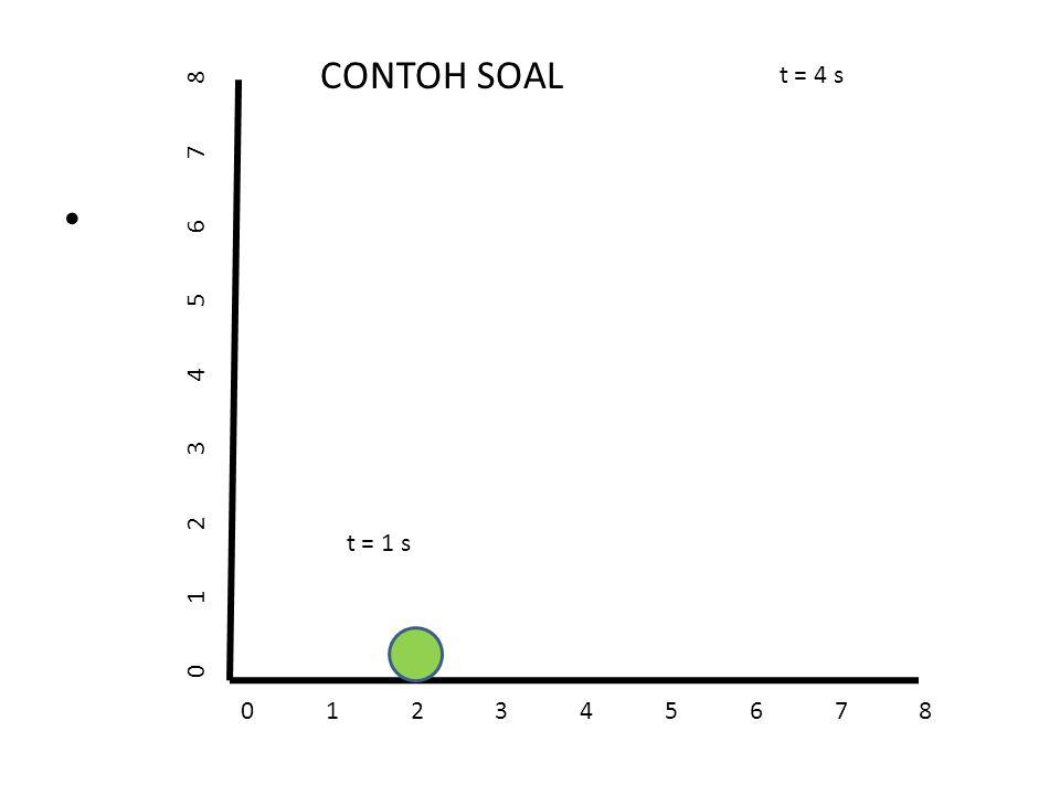 Apabila persamaan diatas kita nyatakan dengan vektor kecepatan Dalam koordinat Kartesius, diperoleh V = = =