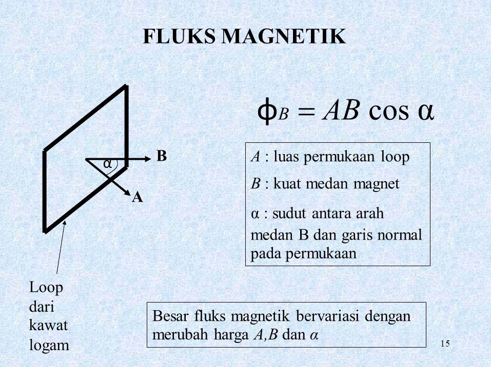 15 B A α FLUKS MAGNETIK φ B  AB cos α A : luas permukaan loop B : kuat medan magnet α : sudut antara arah medan B dan garis normal pada permukaan Lo