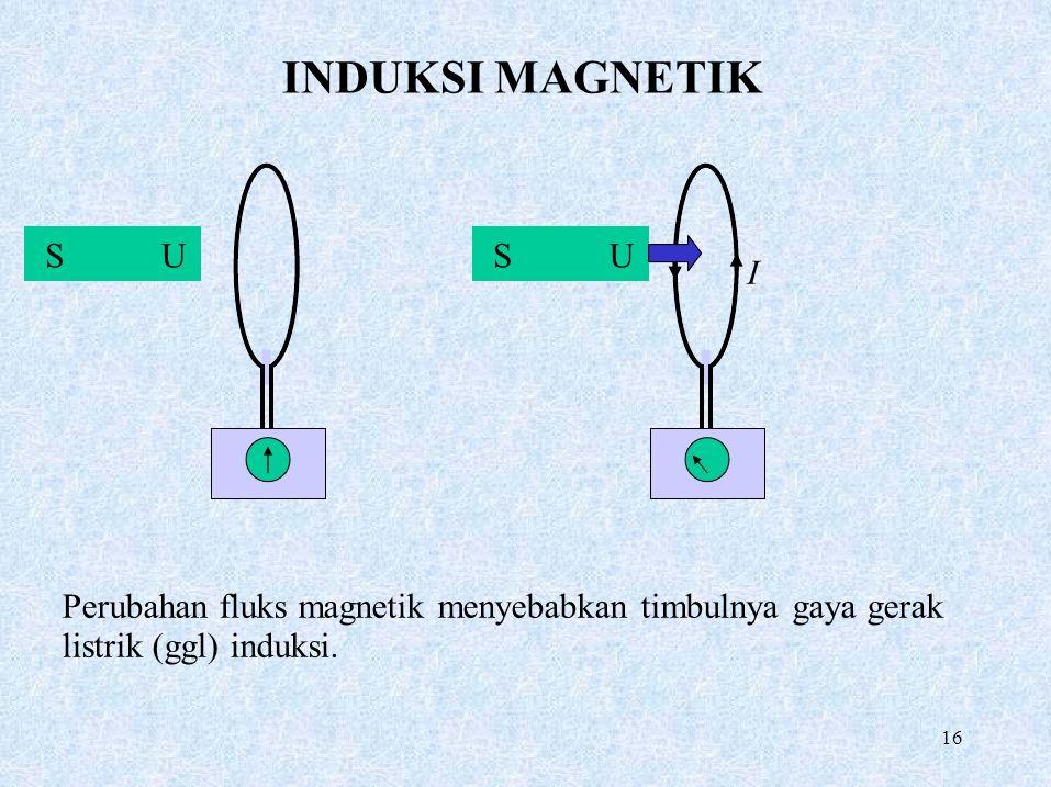 INDUKSI MAGNETIK SUSU I Perubahan fluks magnetik menyebabkan timbulnya gaya gerak listrik (ggl) induksi. 16