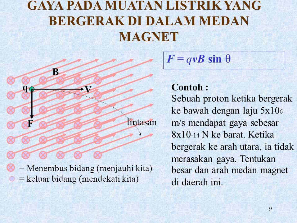 V qFqF = Menembus bidang (menjauhi kita) = keluar bidang (mendekati kita) GAYA PADA MUATAN LISTRIK YANG BERGERAK DI DALAM MEDAN MAGNET F = qvB sin θ B