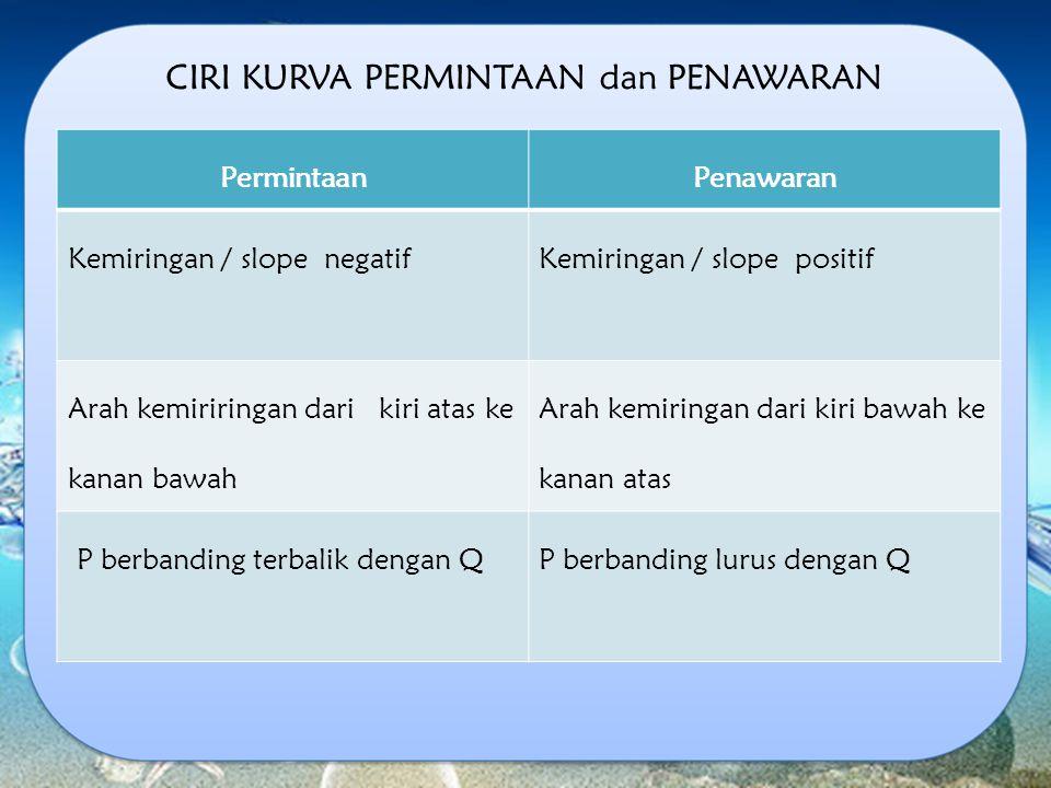 PermintaanPenawaran Kemiringan / slope negatif Kemiringan / slope positif Arah kemiriringan dari kiri atas ke kanan bawah Arah kemiringan dari kiri ba