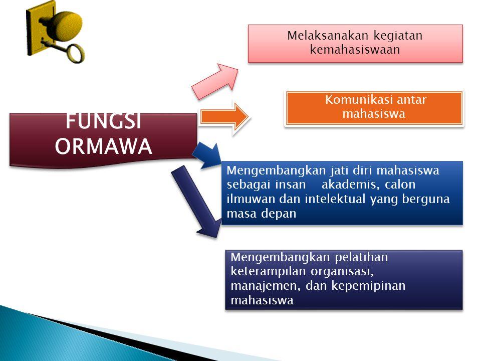 FUNGSI ORMAWA Melaksanakan kegiatan kemahasiswaan Komunikasi antar mahasiswa Mengembangkan jati diri mahasiswa sebagai insan akademis, calon ilmuwan dan intelektual yang berguna masa depan Mengembangkan pelatihan keterampilan organisasi, manajemen, dan kepemipinan mahasiswa