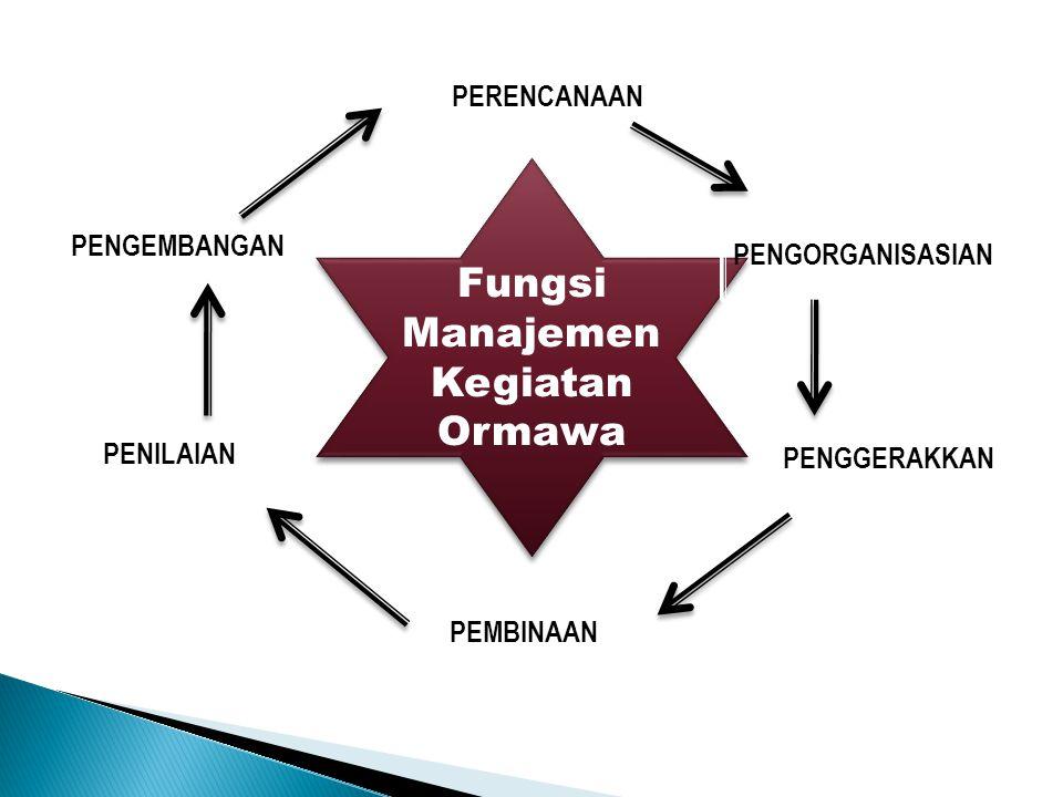 Fungsi Manajemen Kegiatan Ormawa PERENCANAAN PENGORGANISASIAN PENGGERAKKAN PEMBINAAN PENILAIAN PENGEMBANGAN