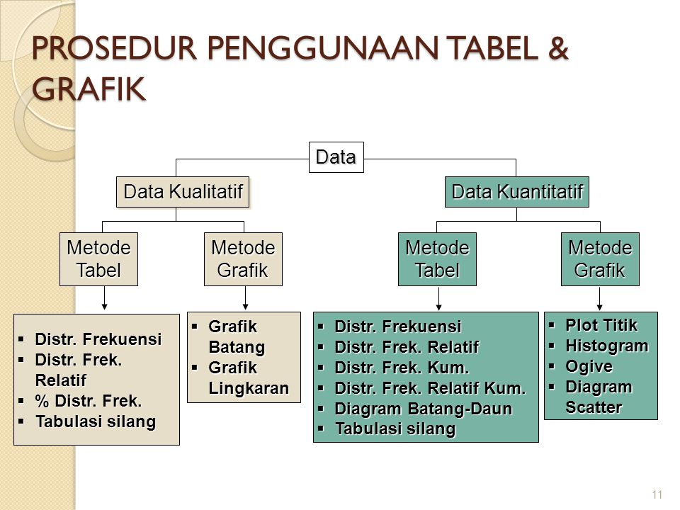 PROSEDUR PENGGUNAAN TABEL & GRAFIK 11 Data Kualitatif Data Kuantitatif MetodeTabelMetodeGrafik  Distr. Frekuensi  Distr. Frek. Relatif  % Distr. Fr