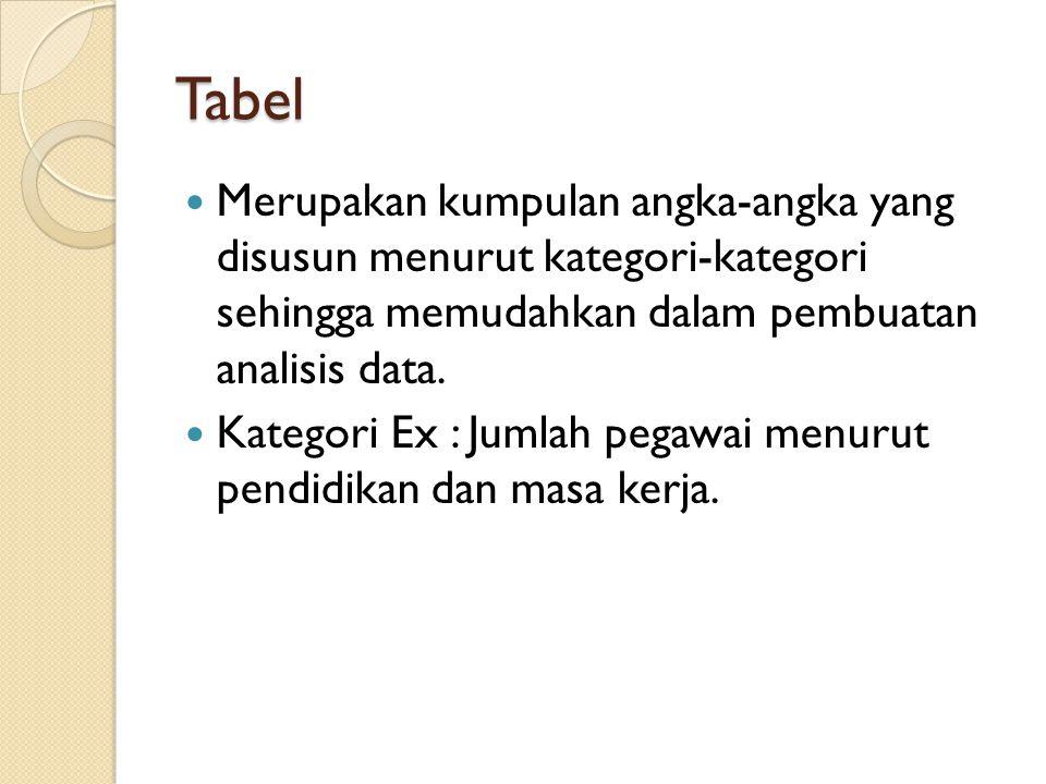 Tabel Merupakan kumpulan angka-angka yang disusun menurut kategori-kategori sehingga memudahkan dalam pembuatan analisis data. Kategori Ex : Jumlah pe