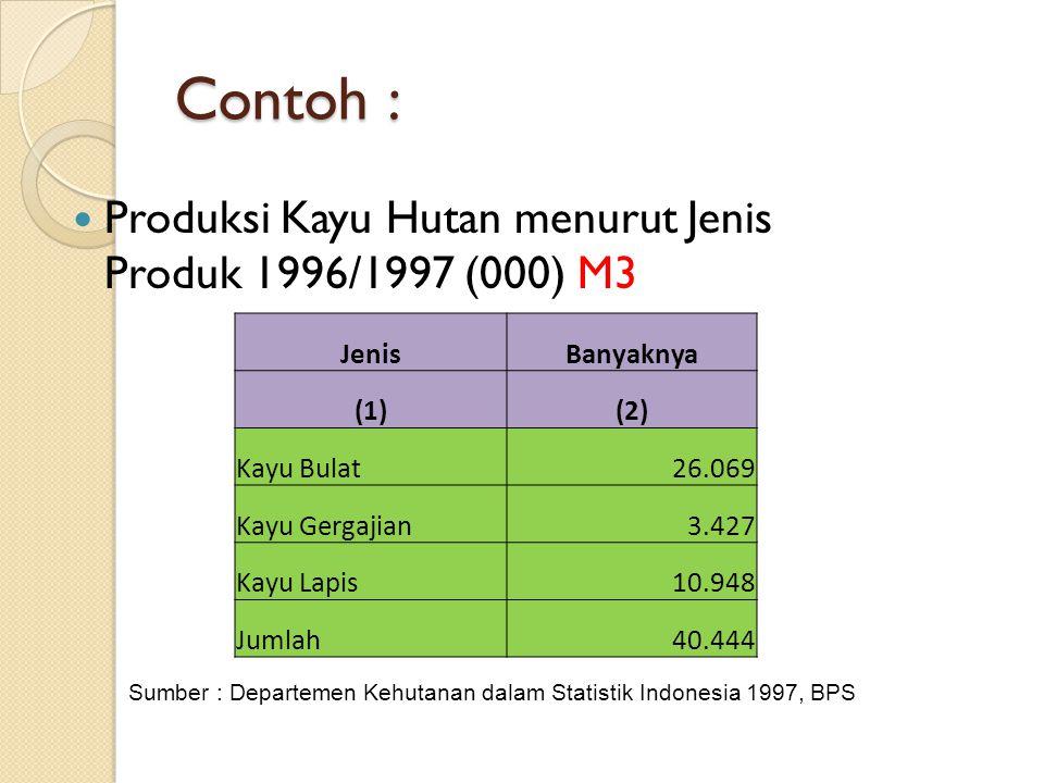 Contoh : Produksi Kayu Hutan menurut Jenis Produk 1996/1997 (000) M3 JenisBanyaknya (1)(2) Kayu Bulat26.069 Kayu Gergajian3.427 Kayu Lapis10.948 Jumla