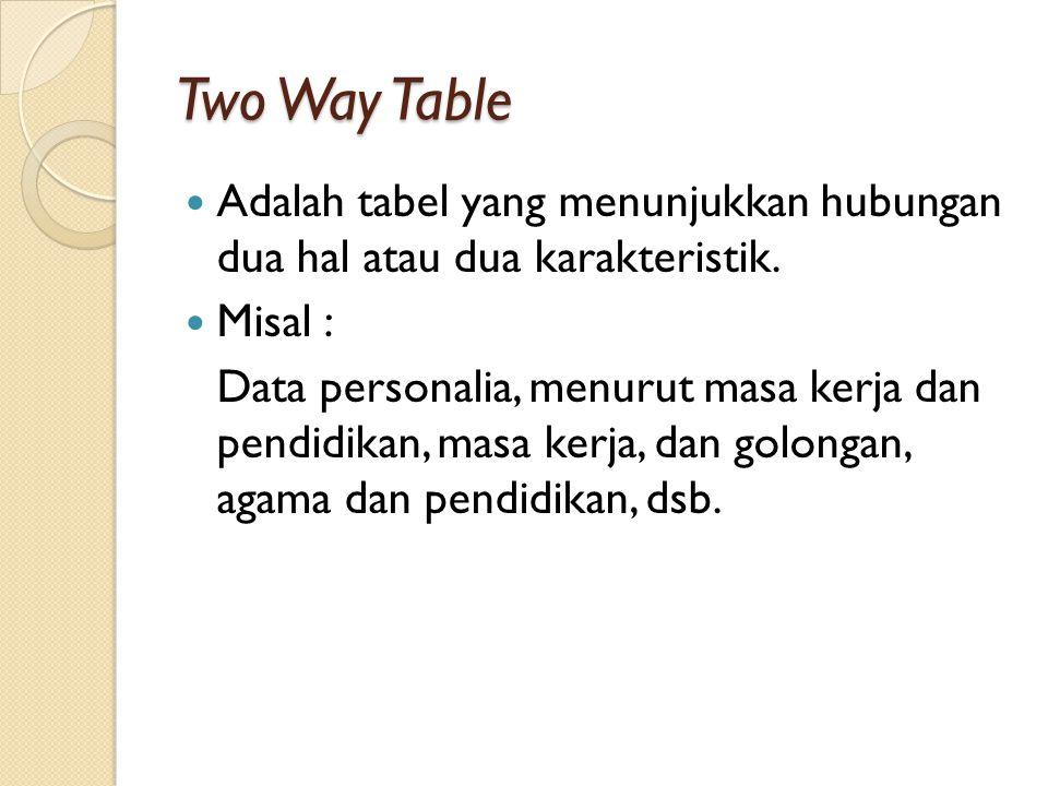 Two Way Table Adalah tabel yang menunjukkan hubungan dua hal atau dua karakteristik. Misal : Data personalia, menurut masa kerja dan pendidikan, masa