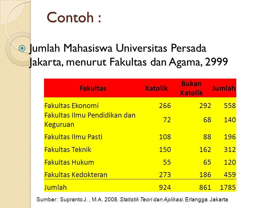 Contoh :  Jumlah Mahasiswa Universitas Persada Jakarta, menurut Fakultas dan Agama, 2999 FakultasKatolik Bukan Katolik Jumlah Fakultas Ekonomi2662925