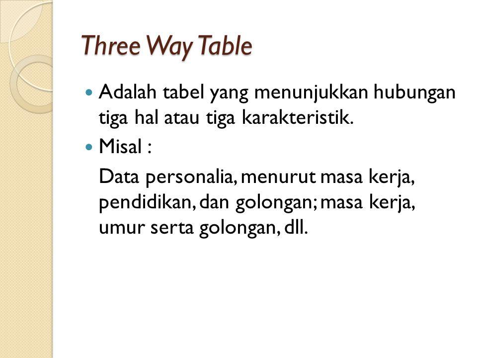 Three Way Table Adalah tabel yang menunjukkan hubungan tiga hal atau tiga karakteristik. Misal : Data personalia, menurut masa kerja, pendidikan, dan