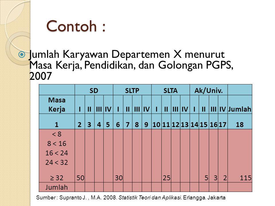Contoh :  Jumlah Karyawan Departemen X menurut Masa Kerja, Pendidikan, dan Golongan PGPS, 2007 SDSLTPSLTAAk/Univ. Masa KerjaIIIIIIIVIIIIIIIVIIIIIIIVI