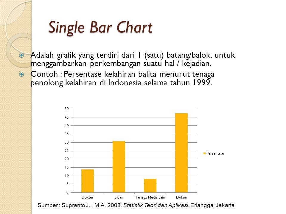 Single Bar Chart  Adalah grafik yang terdiri dari 1 (satu) batang/balok, untuk menggambarkan perkembangan suatu hal / kejadian.  Contoh : Persentase