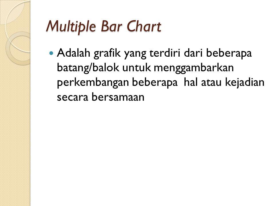 Multiple Bar Chart Adalah grafik yang terdiri dari beberapa batang/balok untuk menggambarkan perkembangan beberapa hal atau kejadian secara bersamaan