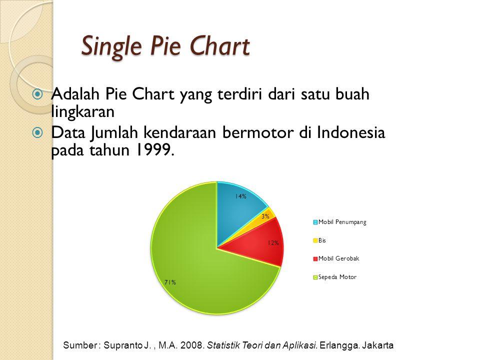 Single Pie Chart  Adalah Pie Chart yang terdiri dari satu buah lingkaran  Data Jumlah kendaraan bermotor di Indonesia pada tahun 1999. Sumber : Supr