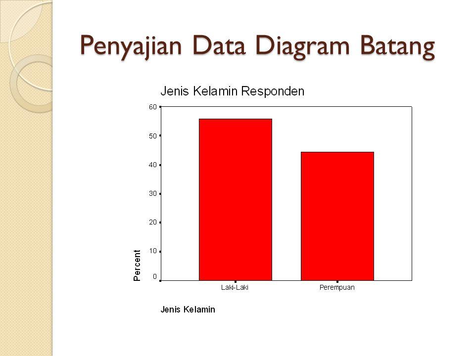 Penyajian Data Diagram Batang