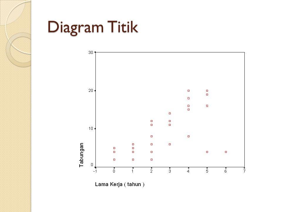 Diagram Titik