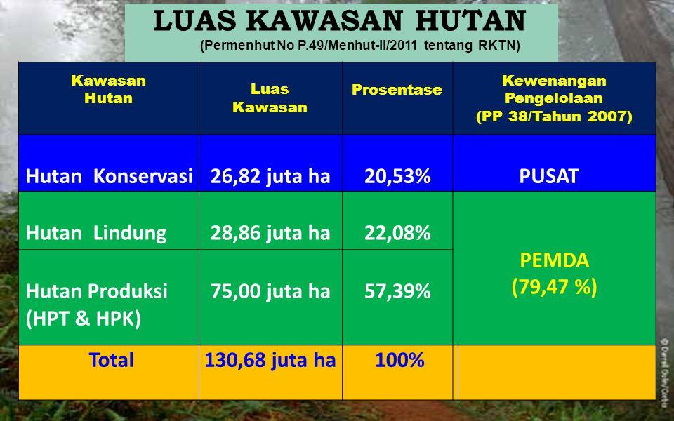 Kawasan Hutan Luas Kawasan Prosentase Kewenangan Pengelolaan (PP 38/Tahun 2007) Hutan Konservasi26,82 juta ha20,53% PUSAT Hutan Lindung28,86 juta ha22