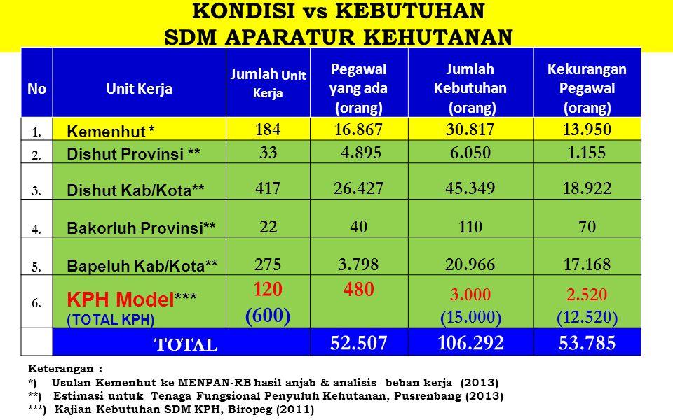 KONDISI vs KEBUTUHAN SDM APARATUR KEHUTANAN NoUnit Kerja Jumlah Unit Kerja Pegawai yang ada (orang) Jumlah Kebutuhan (orang) Kekurangan Pegawai (orang