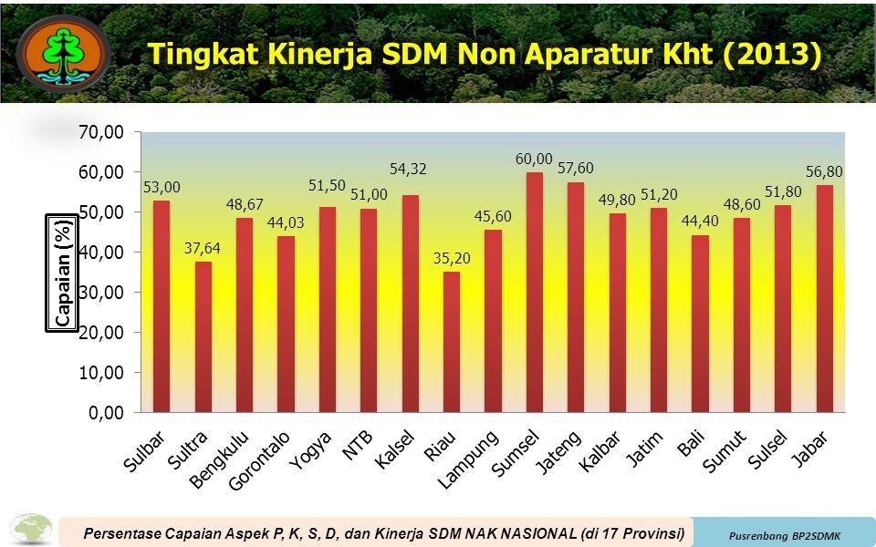 Pusrenbang BP2SDMK Persentase Capaian Aspek P, K, S, D, dan Kinerja SDM NAK NASIONAL (di 17 Provinsi)