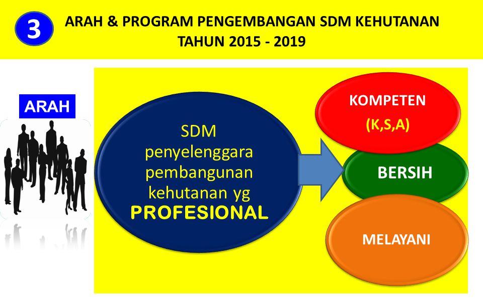 ARAH & PROGRAM PENGEMBANGAN SDM KEHUTANAN TAHUN 2015 - 2019 SDM penyelenggara pembangunan kehutanan yg PROFESIONAL BERSIH KOMPETEN (K,S,A) MELAYANI 3