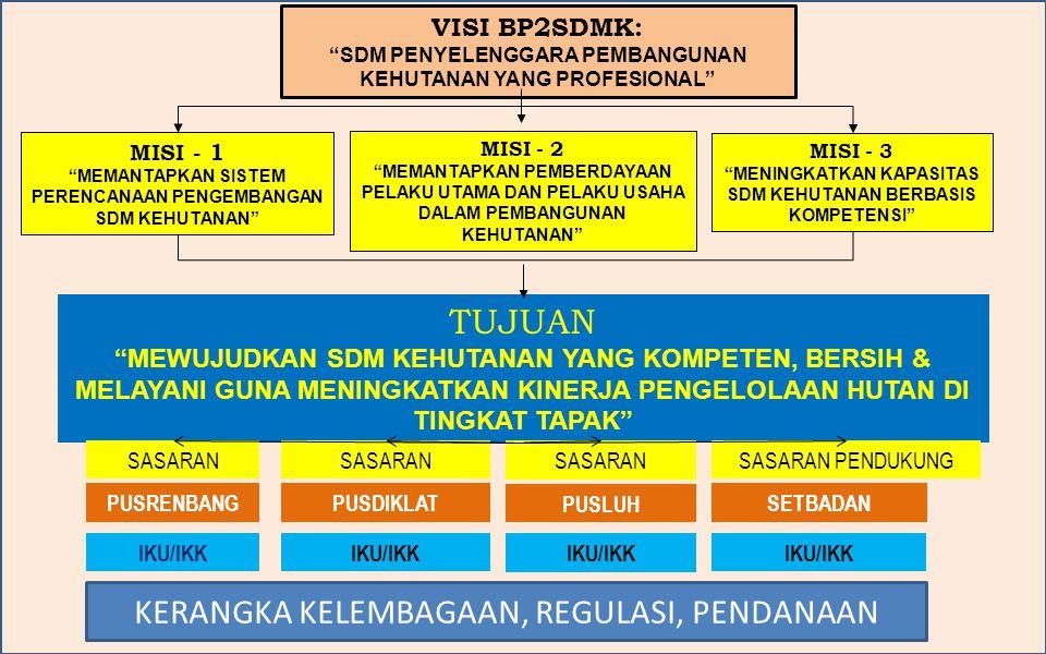 """VISI BP2SDMK: """"SDM PENYELENGGARA PEMBANGUNAN KEHUTANAN YANG PROFESIONAL"""" MISI - 1 """"MEMANTAPKAN SISTEM PERENCANAAN PENGEMBANGAN SDM KEHUTANAN"""" TUJUAN """""""