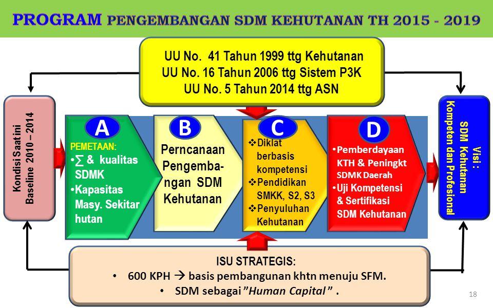 Kondisi Saat ini Baseline 2010 – 2014 18 Perncanaan Pengemba- ngan SDM Kehutanan  Diklat berbasis kompetensi  Pendidikan SMKK, S2, S3  Penyuluhan K