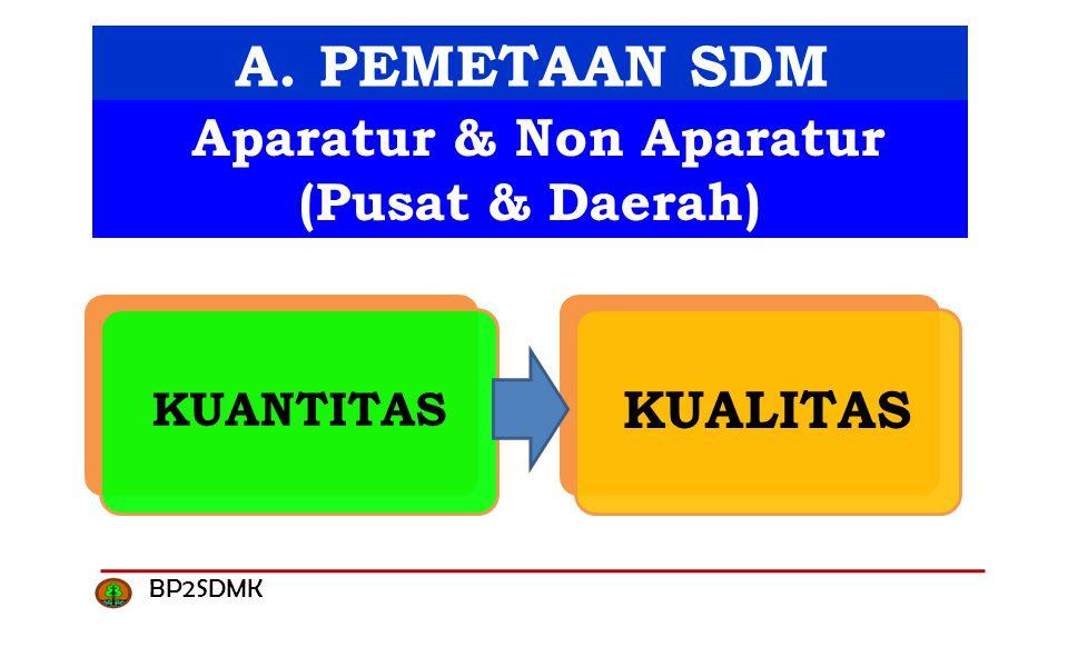 A. PEMETAAN SDM KUANTITAS KUALITAS Aparatur & Non Aparatur (Pusat & Daerah) BP2SDMK